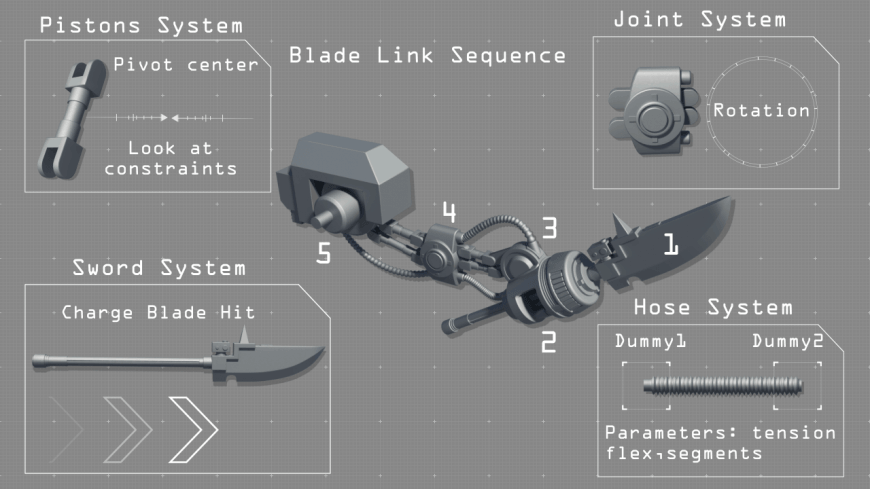 blade system image