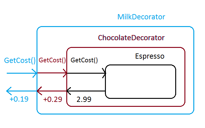 Sequance diagram for top-level Decorator
