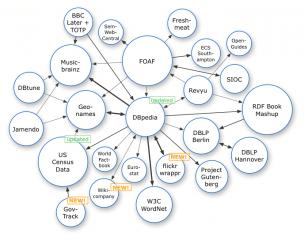 Linking Open Data Diagram